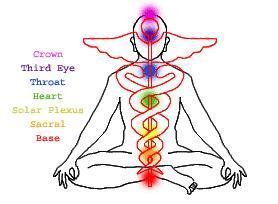 "Ouroboros symbolism has been used to describe Kundalini energy. According  to the second century Yoga Kundalini Upanishad, ""The divine power,  Kundalini, ..."