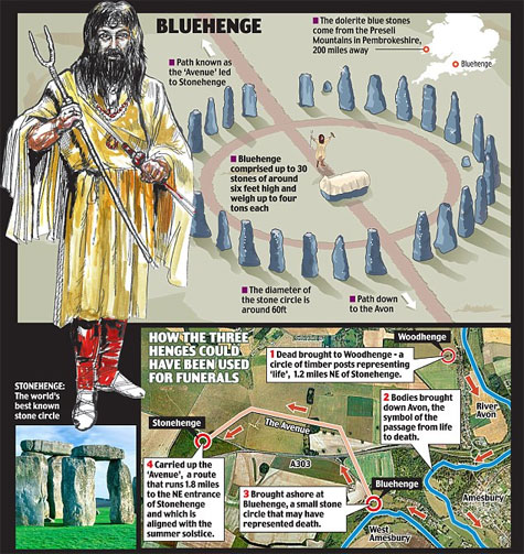 bluehenge
