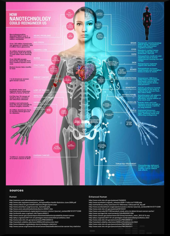 how-nanotechnology-could-reengineer-us