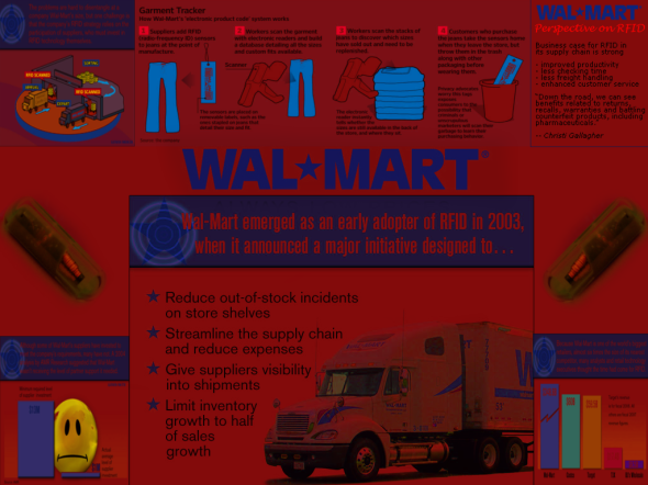 WALMART RFID