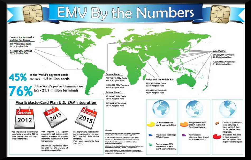 EMV-by-the-numbers-thumbnail
